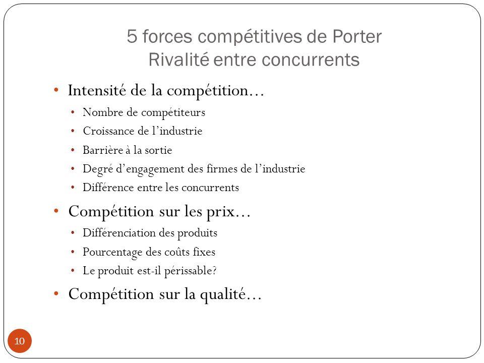 5 forces compétitives de Porter Rivalité entre concurrents