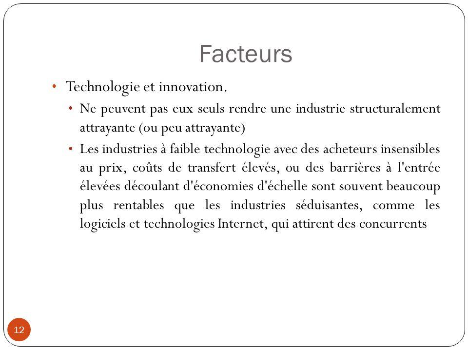 Facteurs Technologie et innovation.
