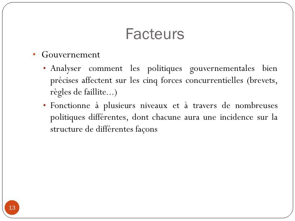 Facteurs Gouvernement
