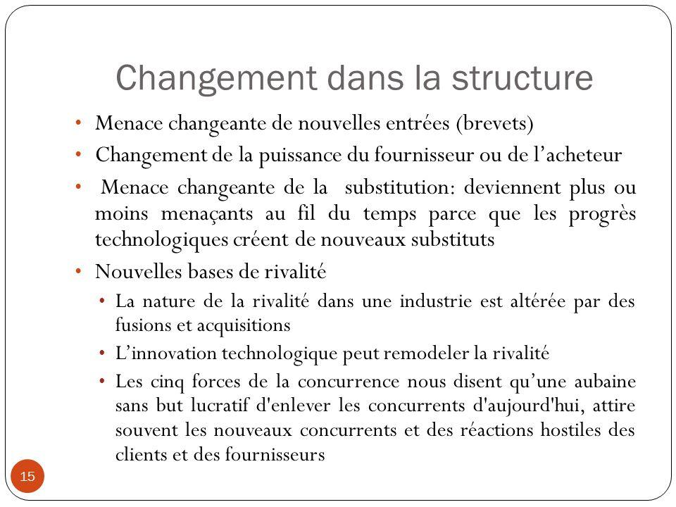 Changement dans la structure