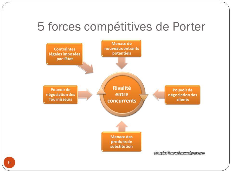 5 forces compétitives de Porter