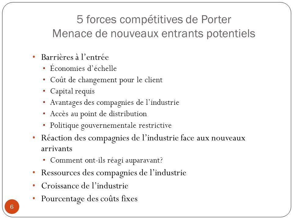5 forces compétitives de Porter Menace de nouveaux entrants potentiels