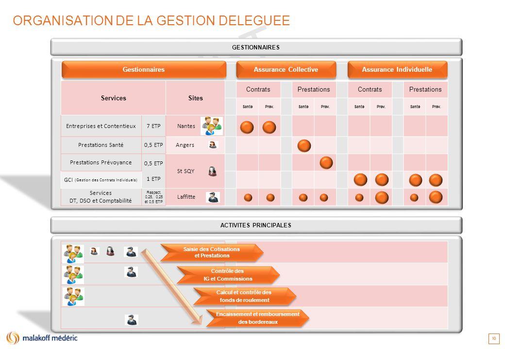 ORGANISATION DE LA GESTION DELEGUEE