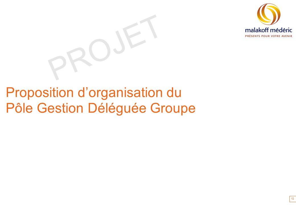 Proposition d'organisation du Pôle Gestion Déléguée Groupe
