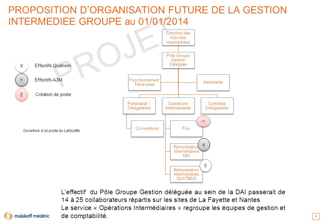 PROPOSITION D'ORGANISATION FUTURE DE LA GESTION INTERMEDIEE GROUPE au 01/01/2014