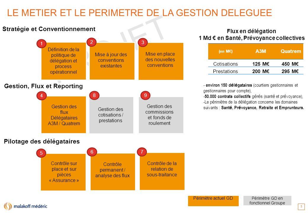 1 Md € en Santé, Prévoyance collectives