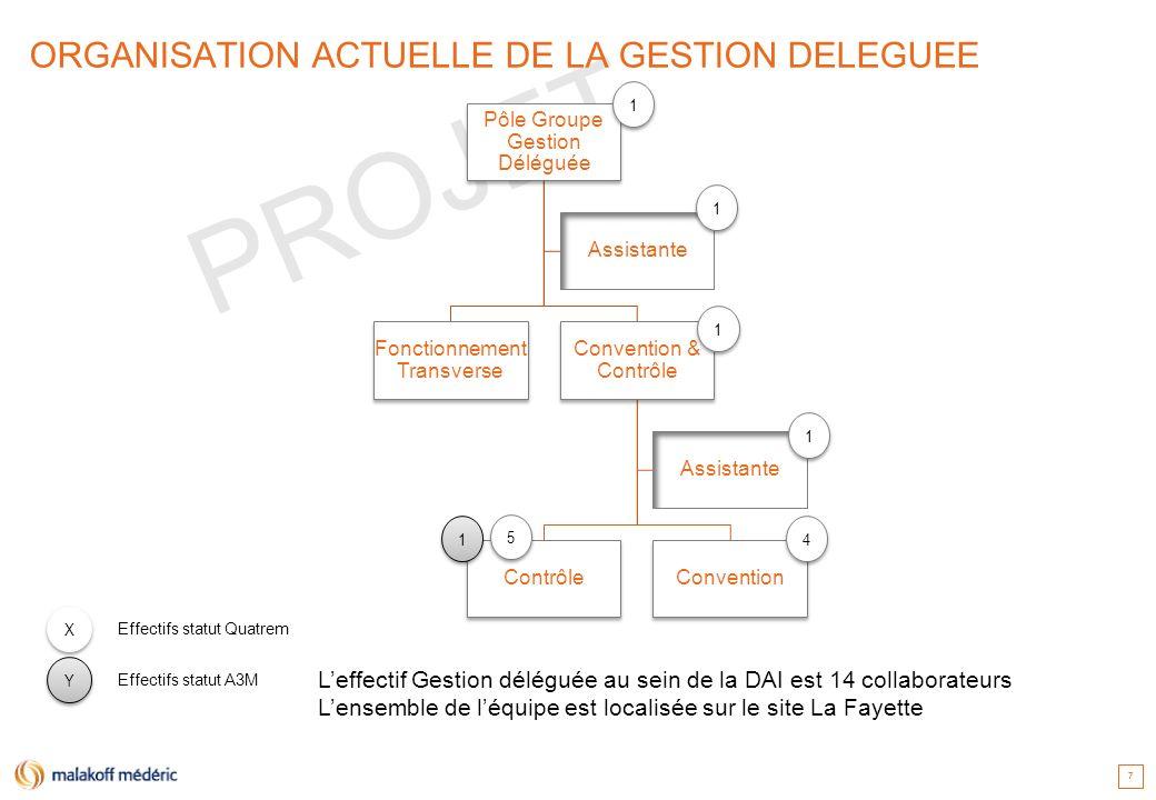 ORGANISATION ACTUELLE DE LA GESTION DELEGUEE