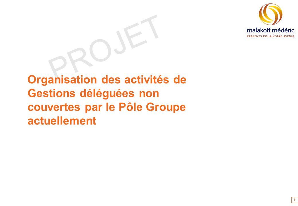 Organisation des activités de Gestions déléguées non couvertes par le Pôle Groupe actuellement