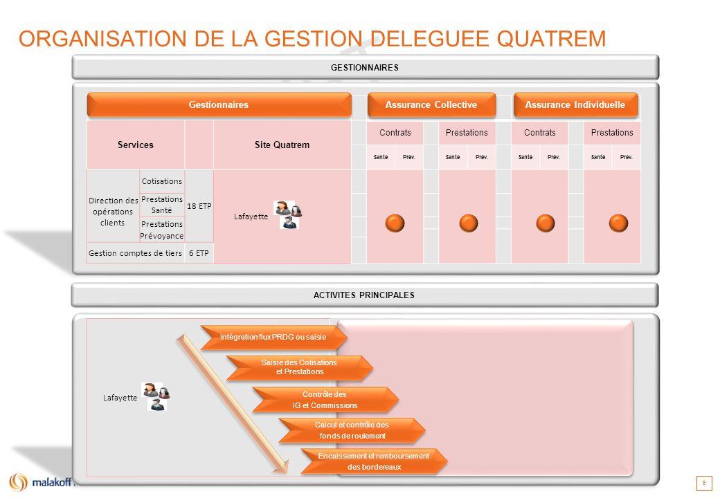 ORGANISATION DE LA GESTION DELEGUEE QUATREM
