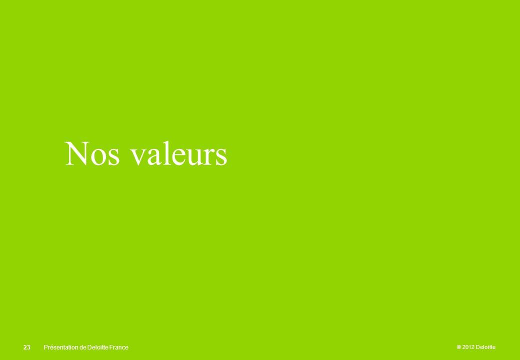 Nos valeurs Présentation de Deloitte France