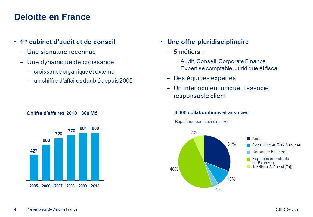 Deloitte en France 1er cabinet d'audit et de conseil