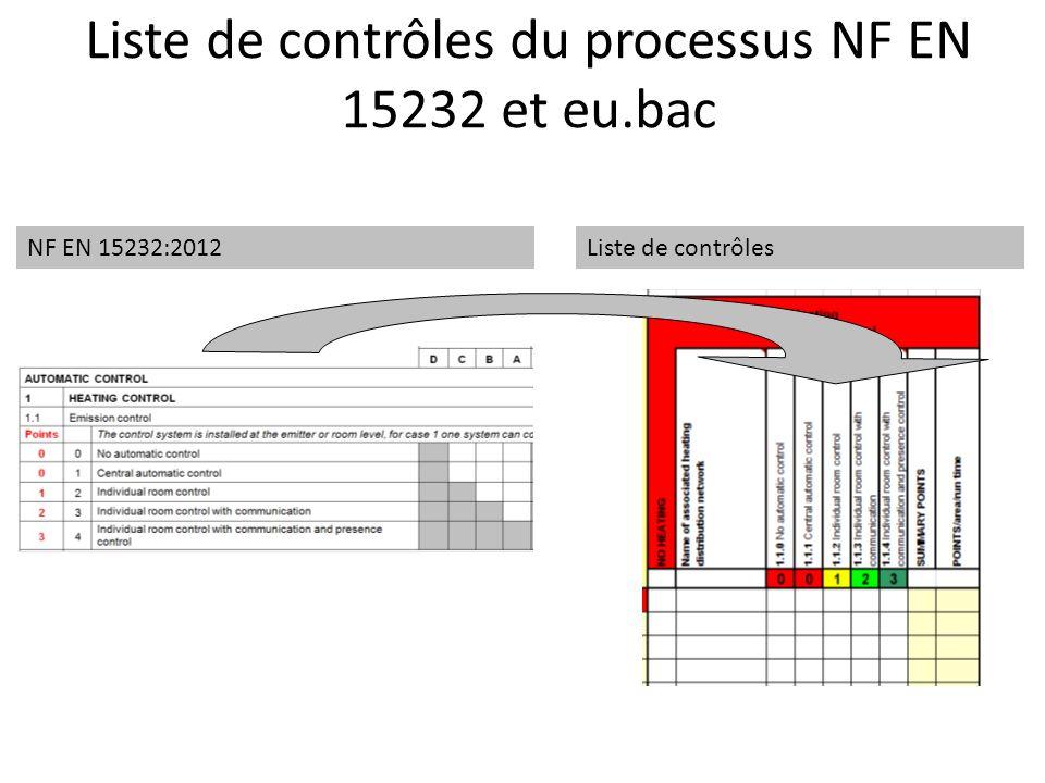 Liste de contrôles du processus NF EN 15232 et eu.bac