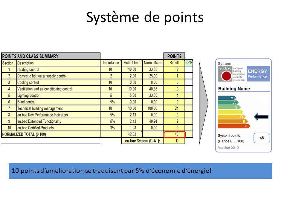 Système de points 48 10 points d'amélioration se traduisent par 5% d'économie d'énergie!