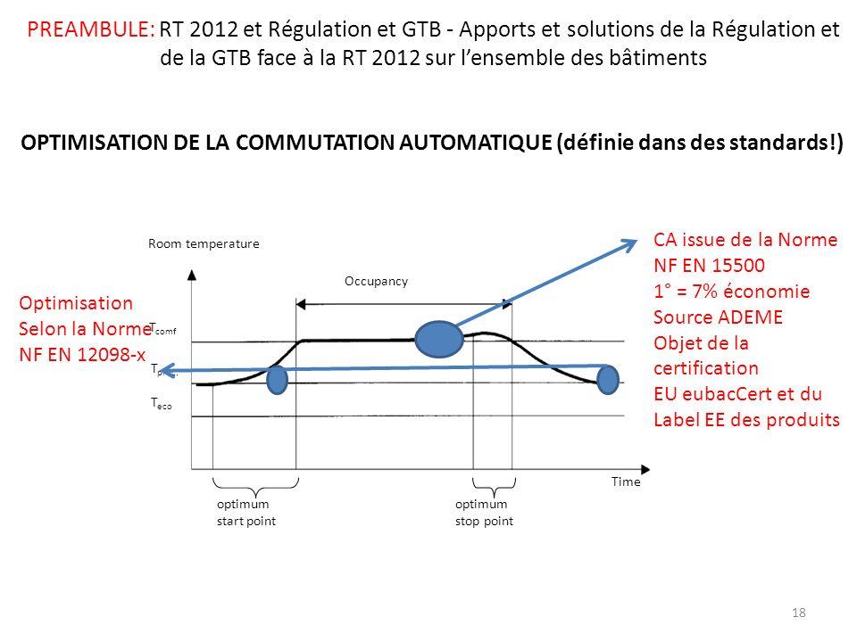 PREAMBULE: RT 2012 et Régulation et GTB - Apports et solutions de la Régulation et de la GTB face à la RT 2012 sur l'ensemble des bâtiments