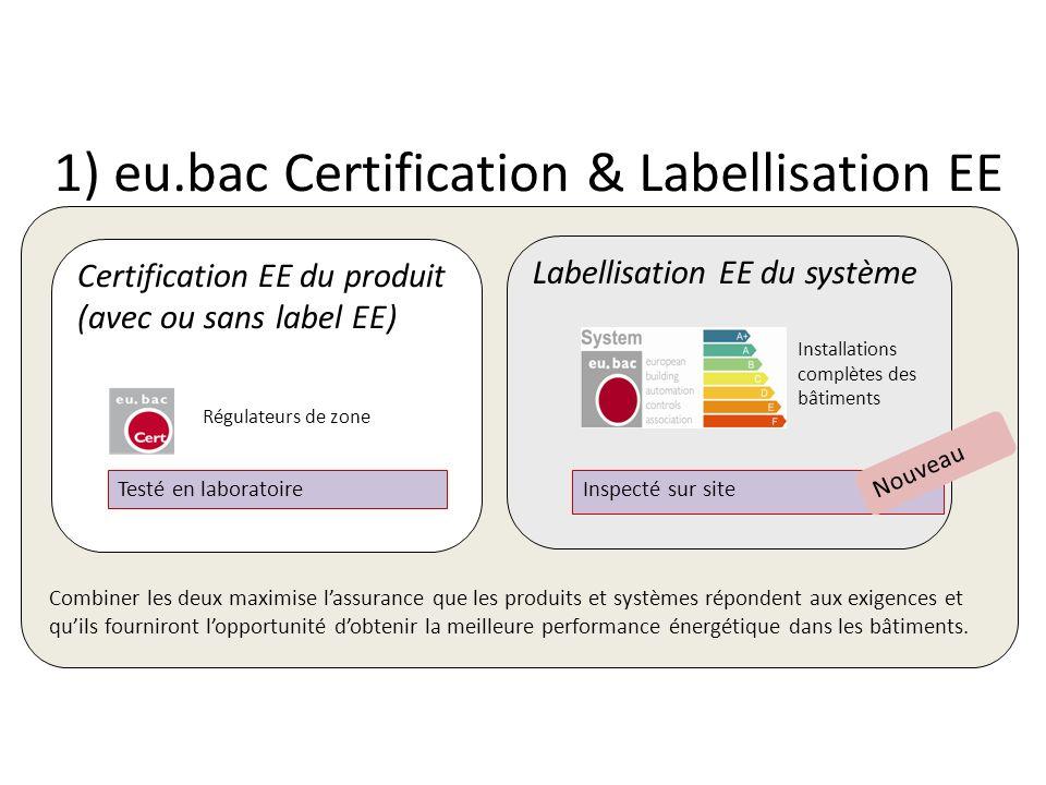 1) eu.bac Certification & Labellisation EE