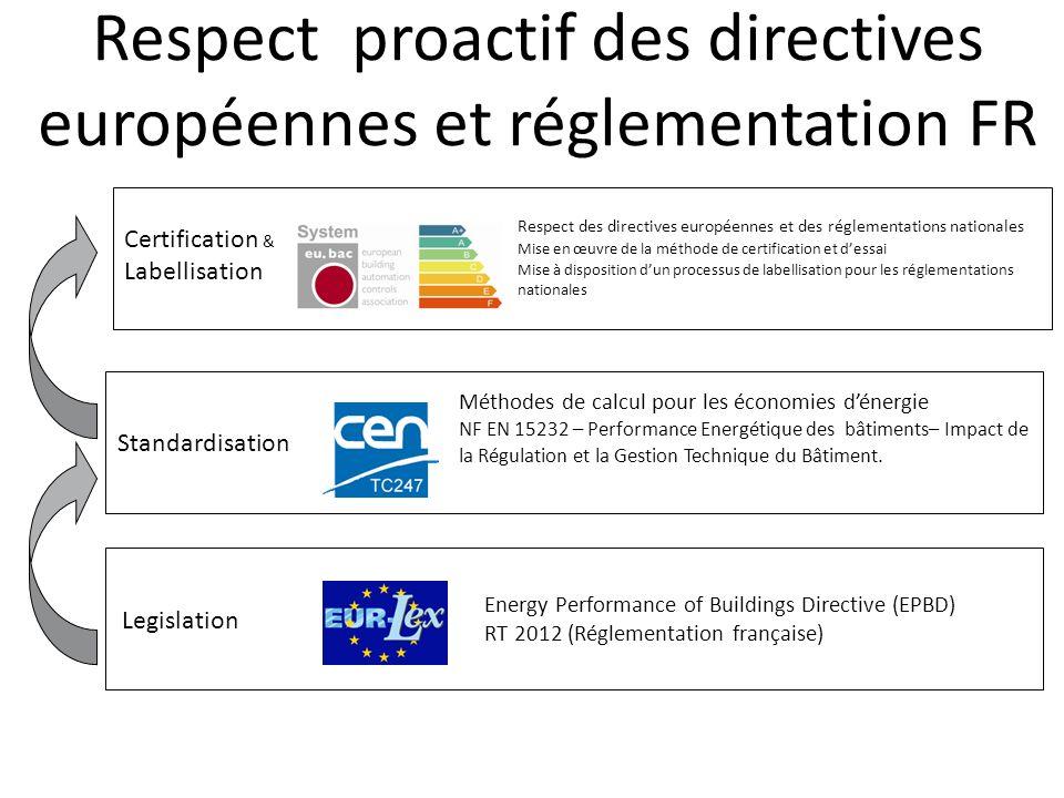 Respect proactif des directives européennes et réglementation FR