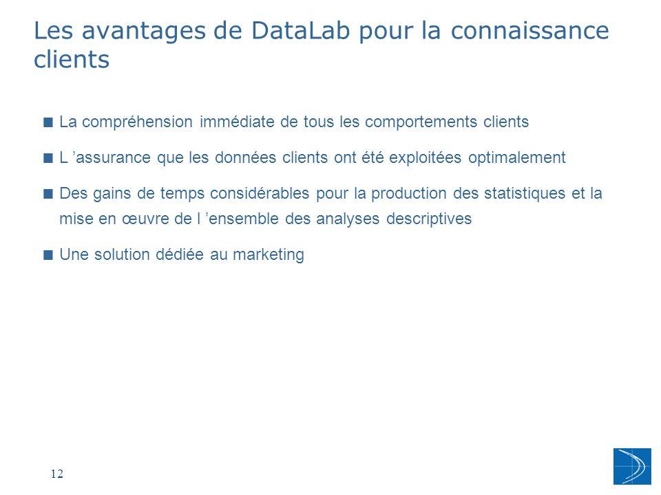 Les avantages de DataLab pour la connaissance clients
