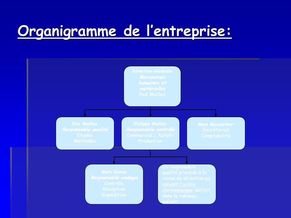 Organigramme de l'entreprise: