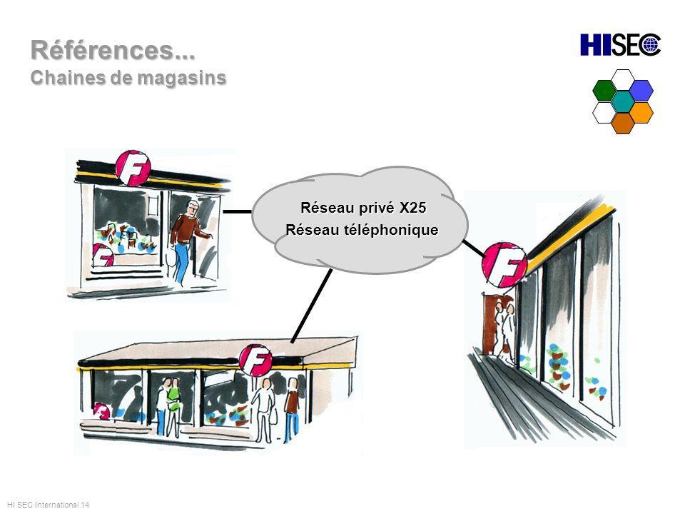 Références... Chaines de magasins Réseau privé X25 Réseau téléphonique