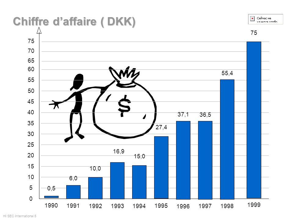 Chiffre d'affaire ( DKK)