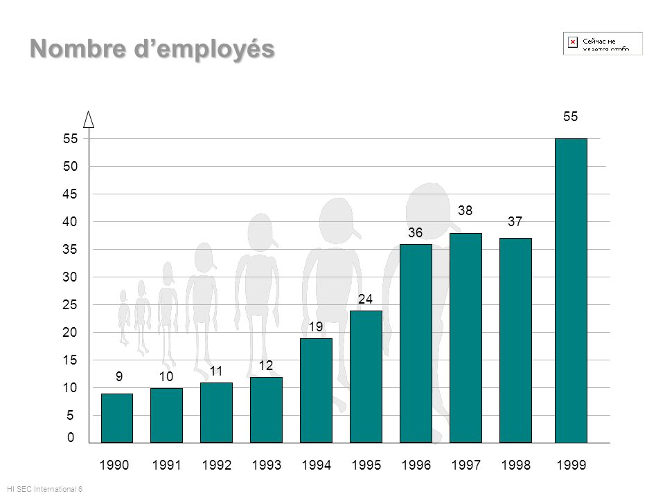 Nombre d'employés 1999. 55. 55. 50. 45. 38. 1997. 40. 1998. 37. 36. 1996. 35. 30. 24.