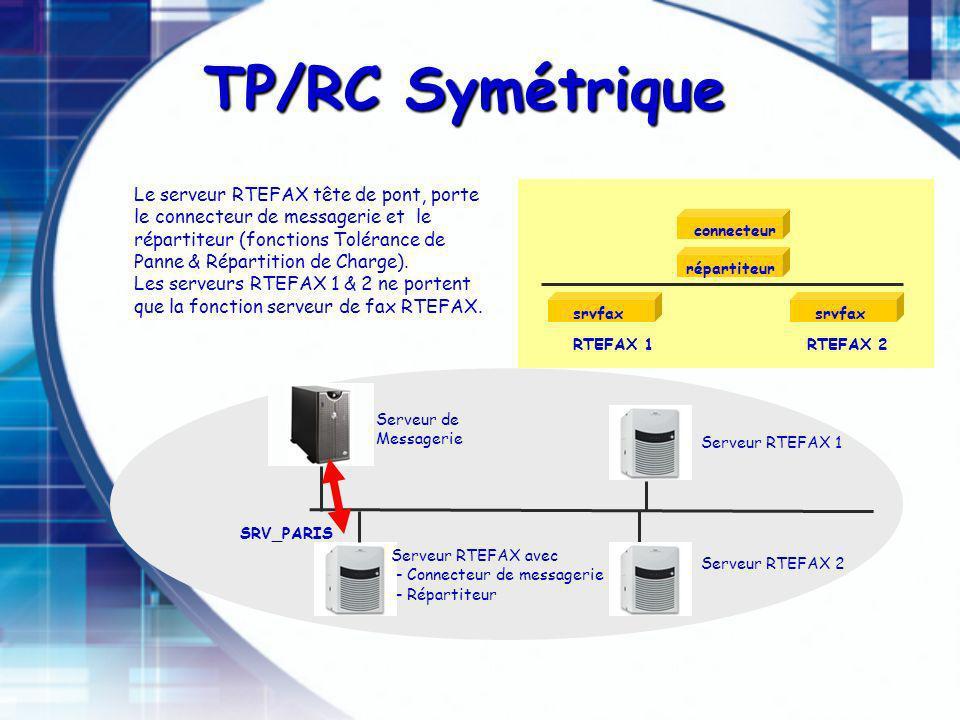 TP/RC Symétrique