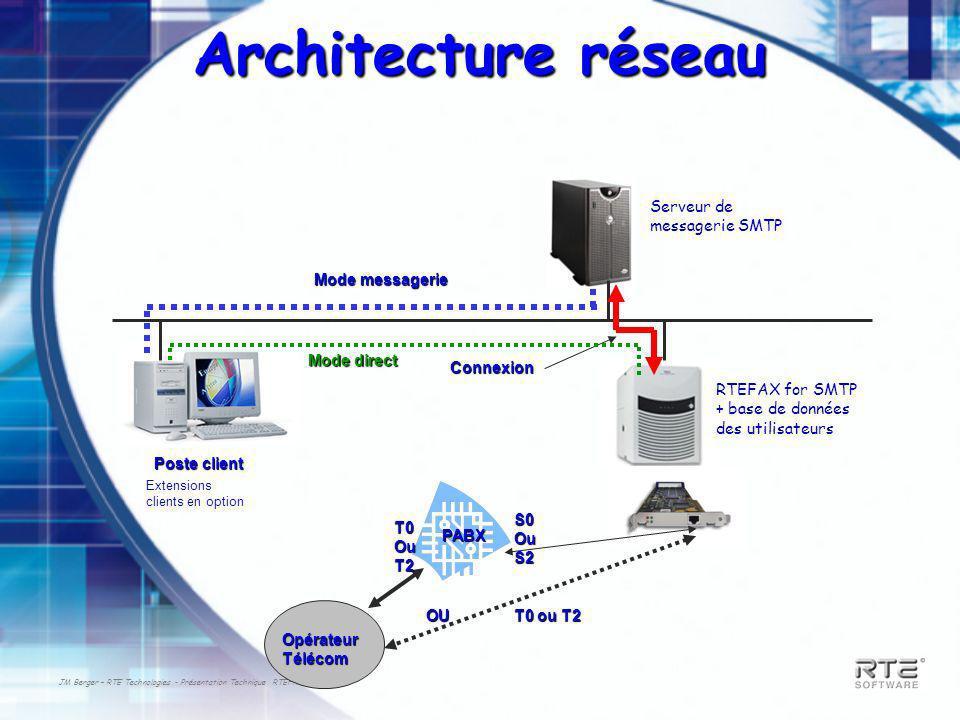 Architecture réseau Serveur de messagerie SMTP Mode messagerie
