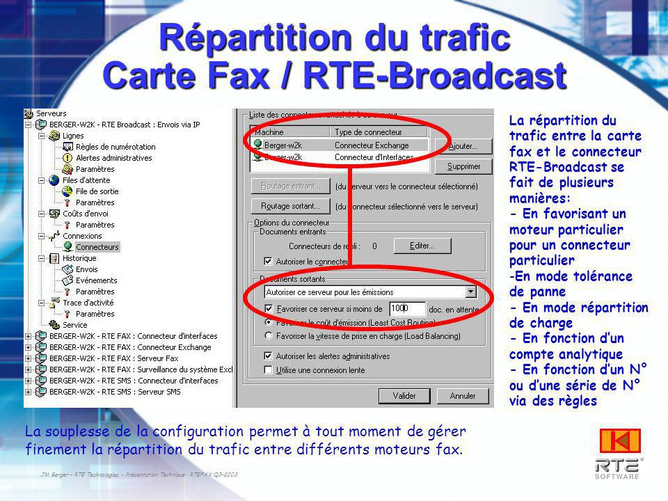 Répartition du trafic Carte Fax / RTE-Broadcast