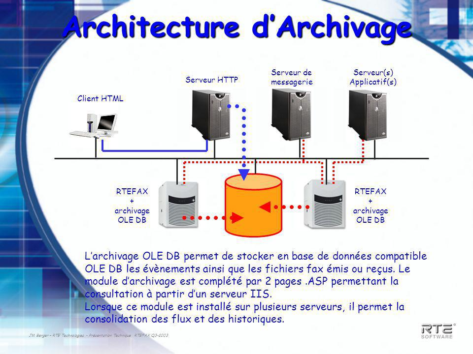 Architecture d'Archivage