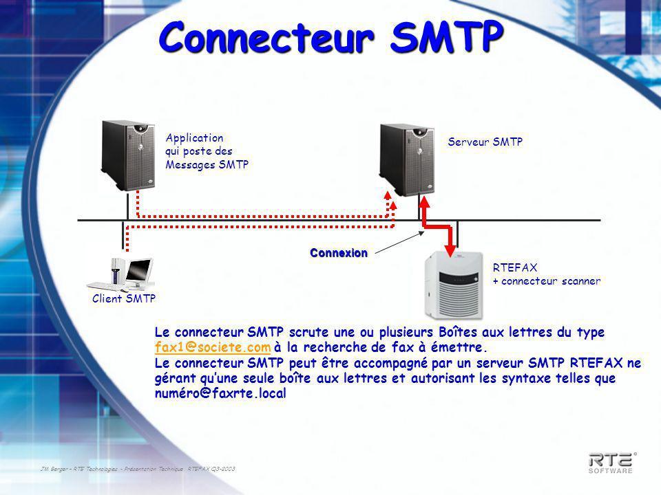 Connecteur SMTP Application. qui poste des. Messages SMTP. Serveur SMTP. Connexion. RTEFAX. + connecteur scanner.