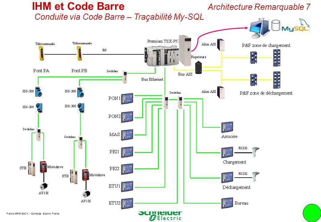 IHM et Code Barre Architecture Remarquable 7 Conduite via Code Barre – Traçabilité My-SQL