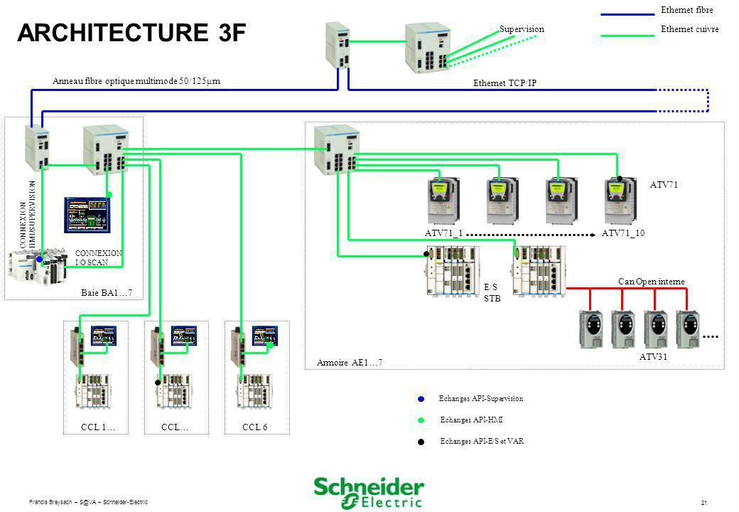 ARCHITECTURE 3F Ethernet fibre Supervision Ethernet cuivre