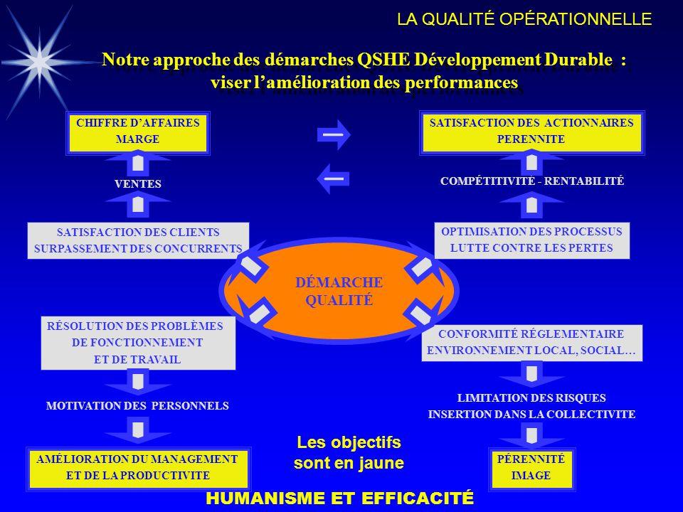 Notre approche des démarches QSHE Développement Durable : viser l'amélioration des performances