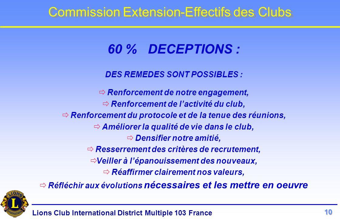 60 % DECEPTIONS : DES REMEDES SONT POSSIBLES :