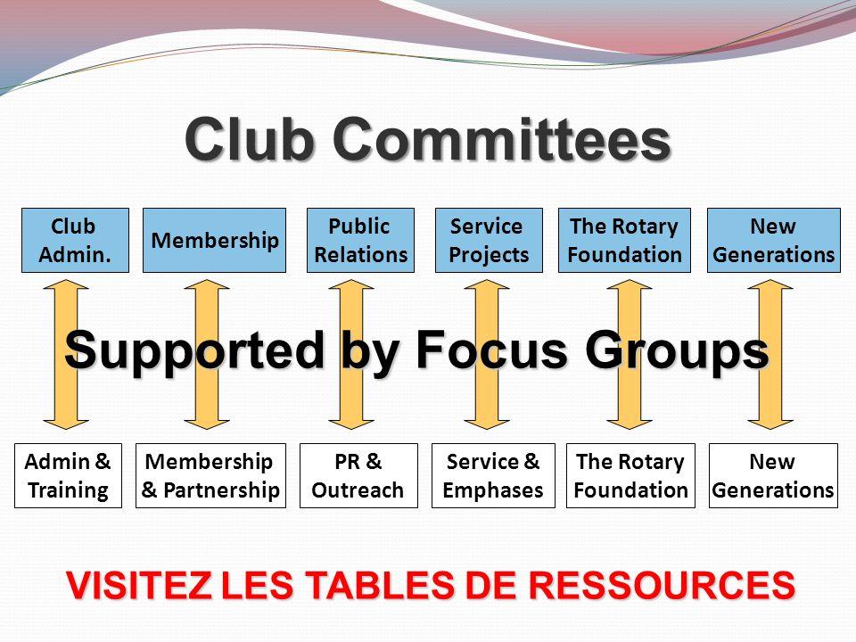 Supported by Focus Groups VISITEZ LES TABLES DE RESSOURCES