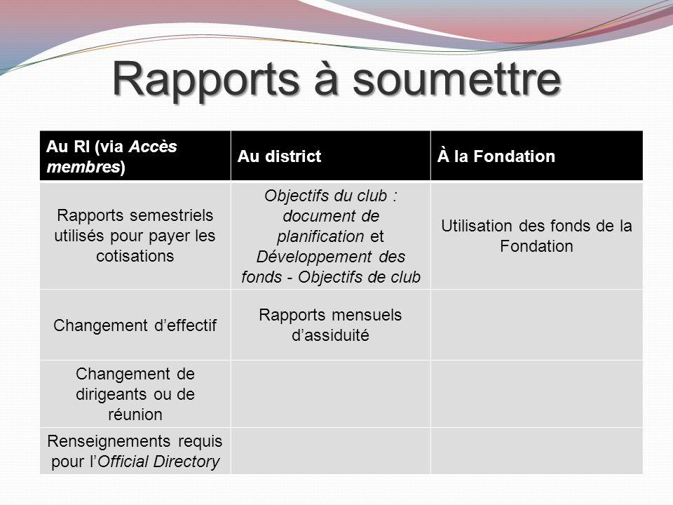 Rapports à soumettre Au RI (via Accès membres) Au district