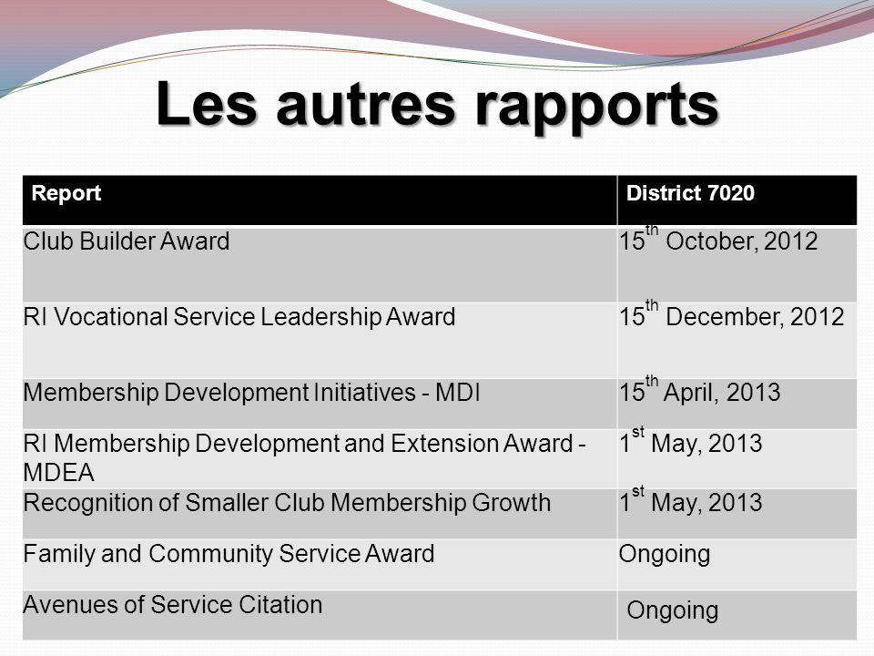 Les autres rapports Club Builder Award 15th October, 2012