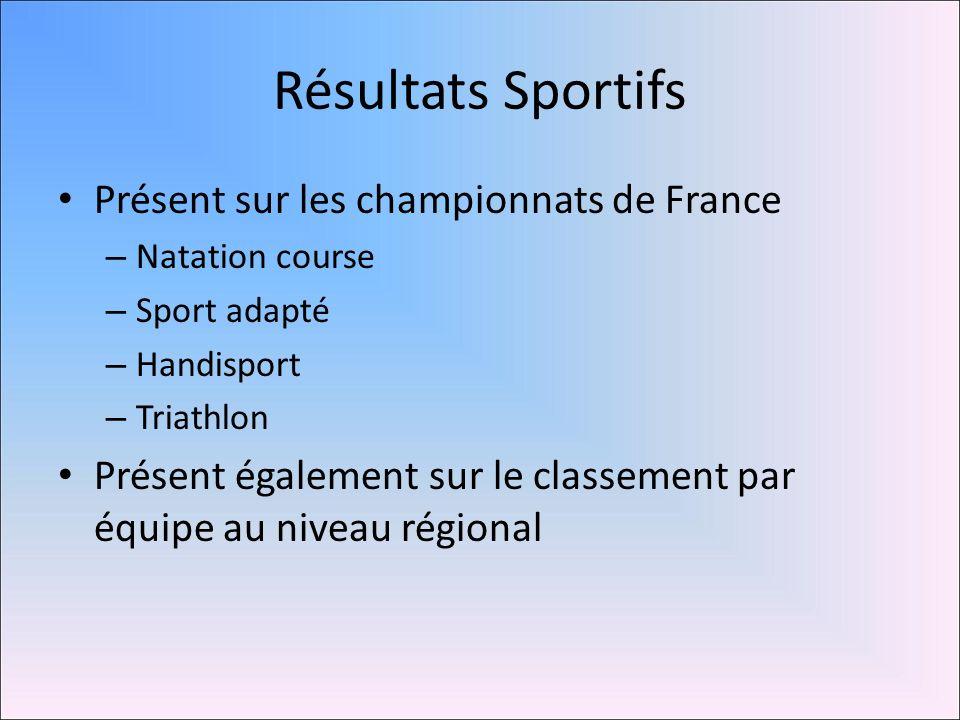 Résultats Sportifs Présent sur les championnats de France
