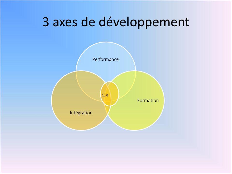 3 axes de développement Performance Formation Intégration CLUB