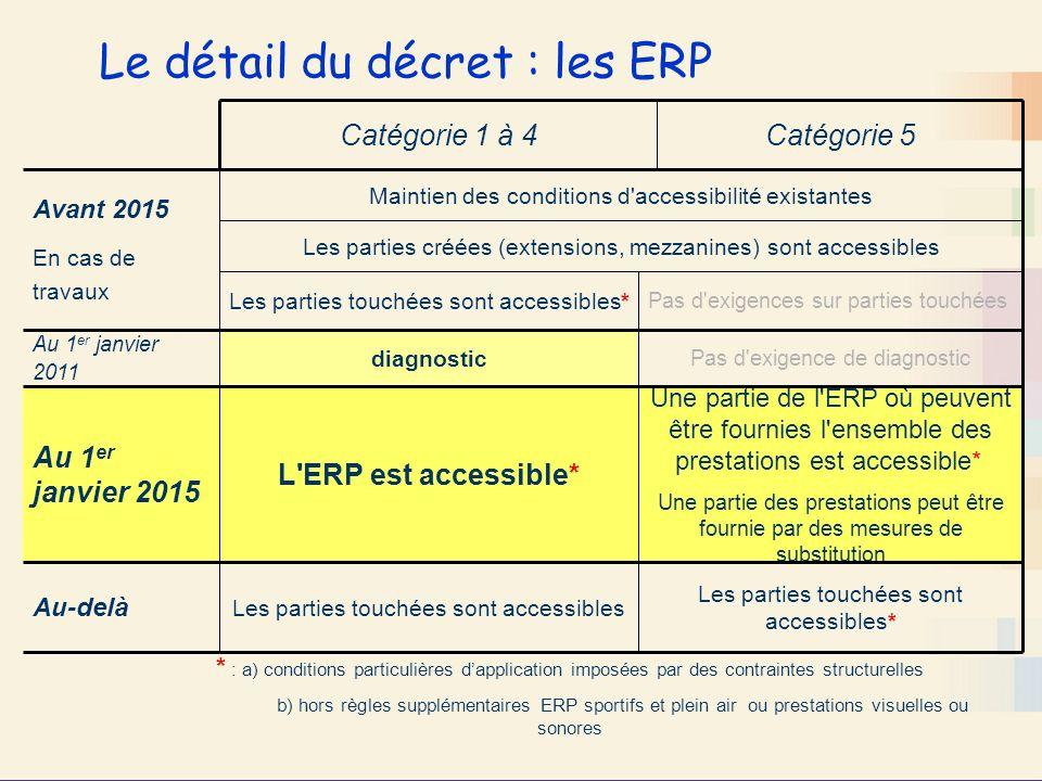Le détail du décret : les ERP