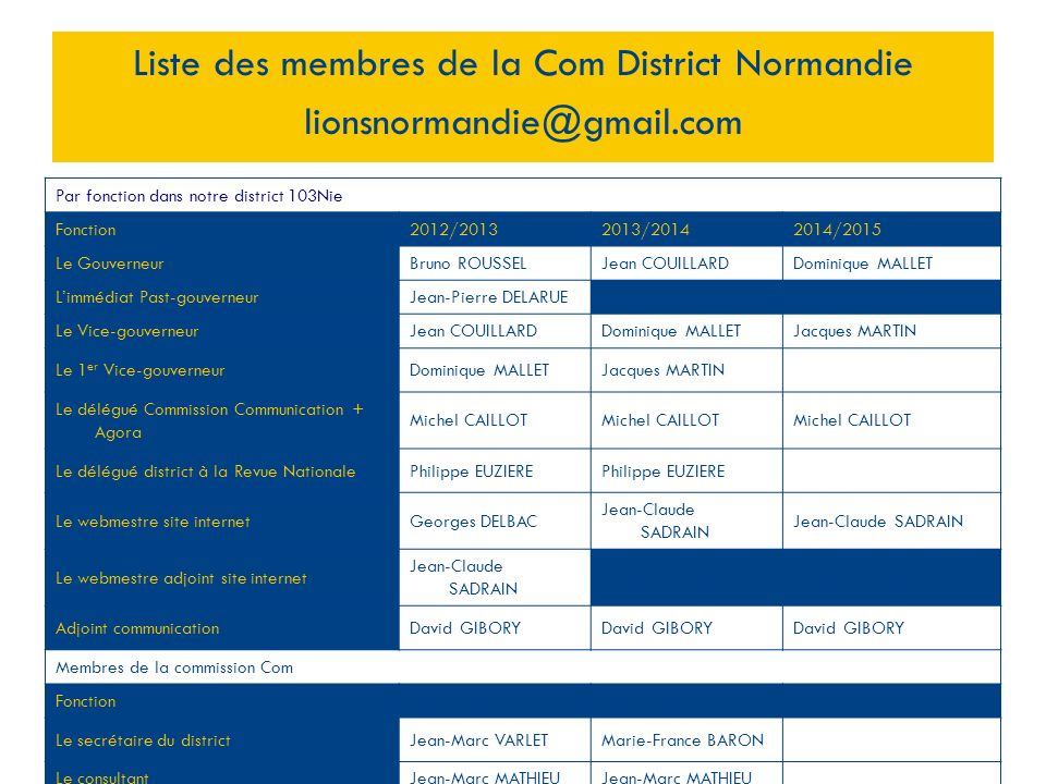Liste des membres de la Com District Normandie lionsnormandie@gmail