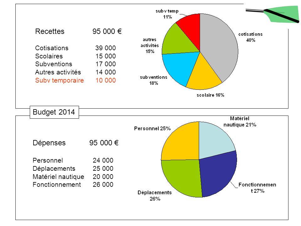 Recettes 95 000 € Budget 2014 Dépenses 95 000 € Cotisations 39 000