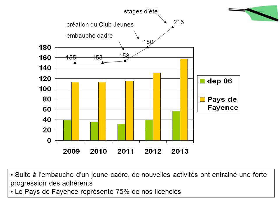 Le Pays de Fayence représente 75% de nos licenciés