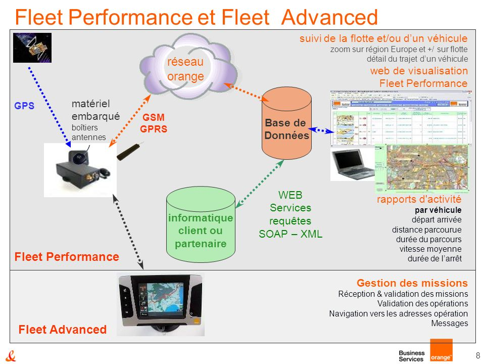 Fleet Performance et Fleet Advanced
