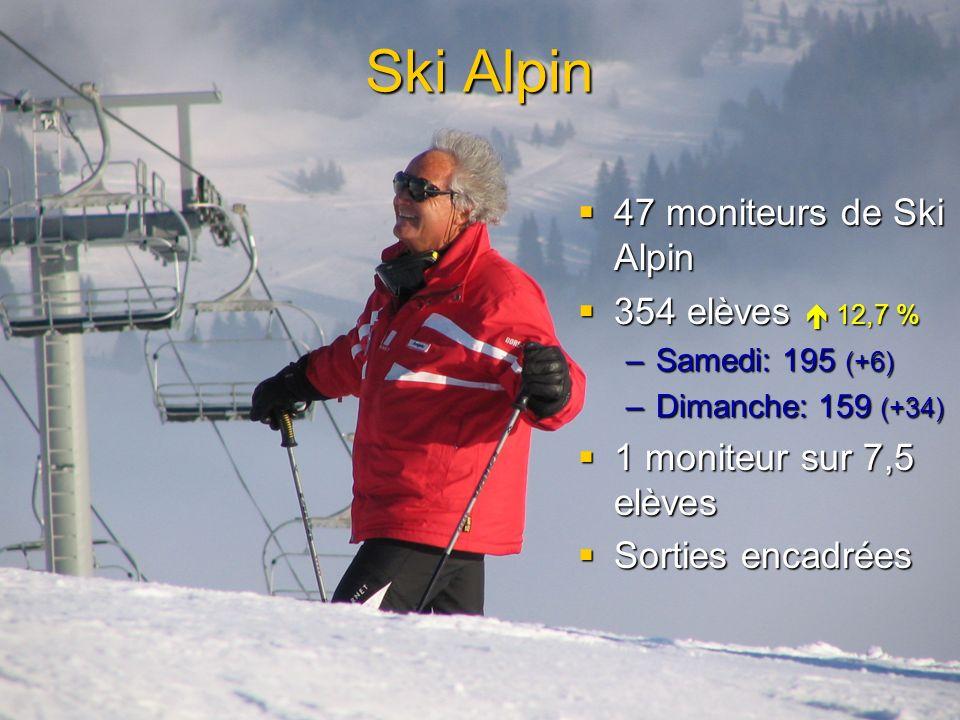 Ski Alpin 47 moniteurs de Ski Alpin 354 elèves  12,7 %