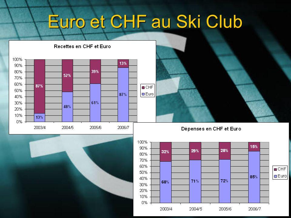 Euro et CHF au Ski Club