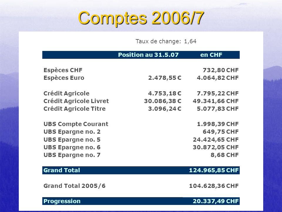 Comptes 2006/7 Taux de change: 1,64 Position au 31.5.07 en CHF