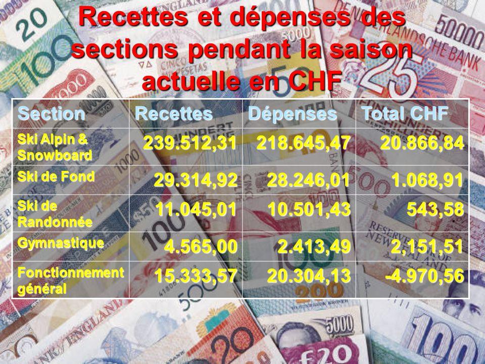 Recettes et dépenses des sections pendant la saison actuelle en CHF