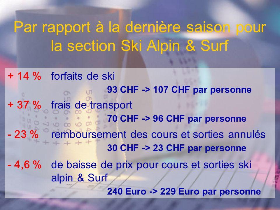 Par rapport à la dernière saison pour la section Ski Alpin & Surf