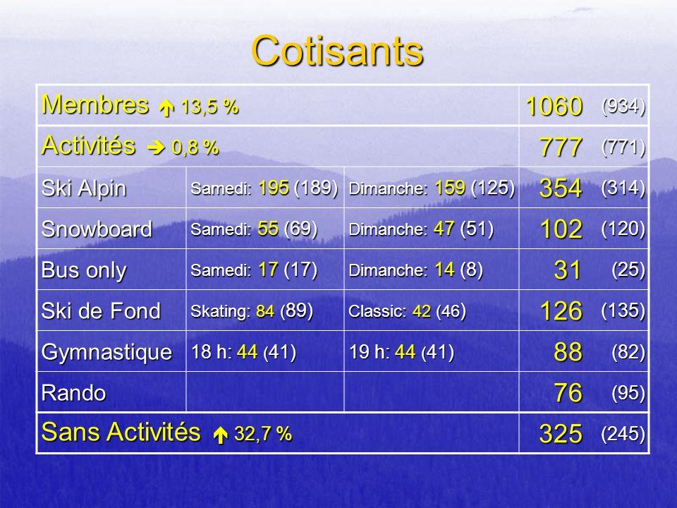 Cotisants 1060 Membres  13,5 % 777 Activités  0,8 % 354 102 31 126